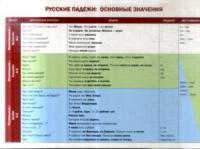 Русские падежи : основные значения