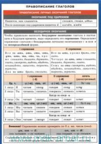 Правописание глаголов : справочные материалы