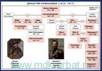 Династия Романовых 1613-1917 : справочные материалы