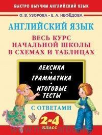 Английский язык : весь курс начальной школы в схемах и таблицах : 2-4-й класс