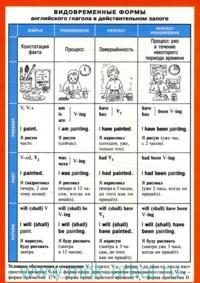 Видовременные формы английского глагола в действительном залоге. Формы неправильных глаголов : справочные материалы