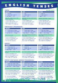 English Tenses = Времена английского глагола в действительном и страдательном залоге : сводная таблица
