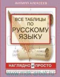 Все таблицы по русскому языку для начальной школы. 1-4-й классы